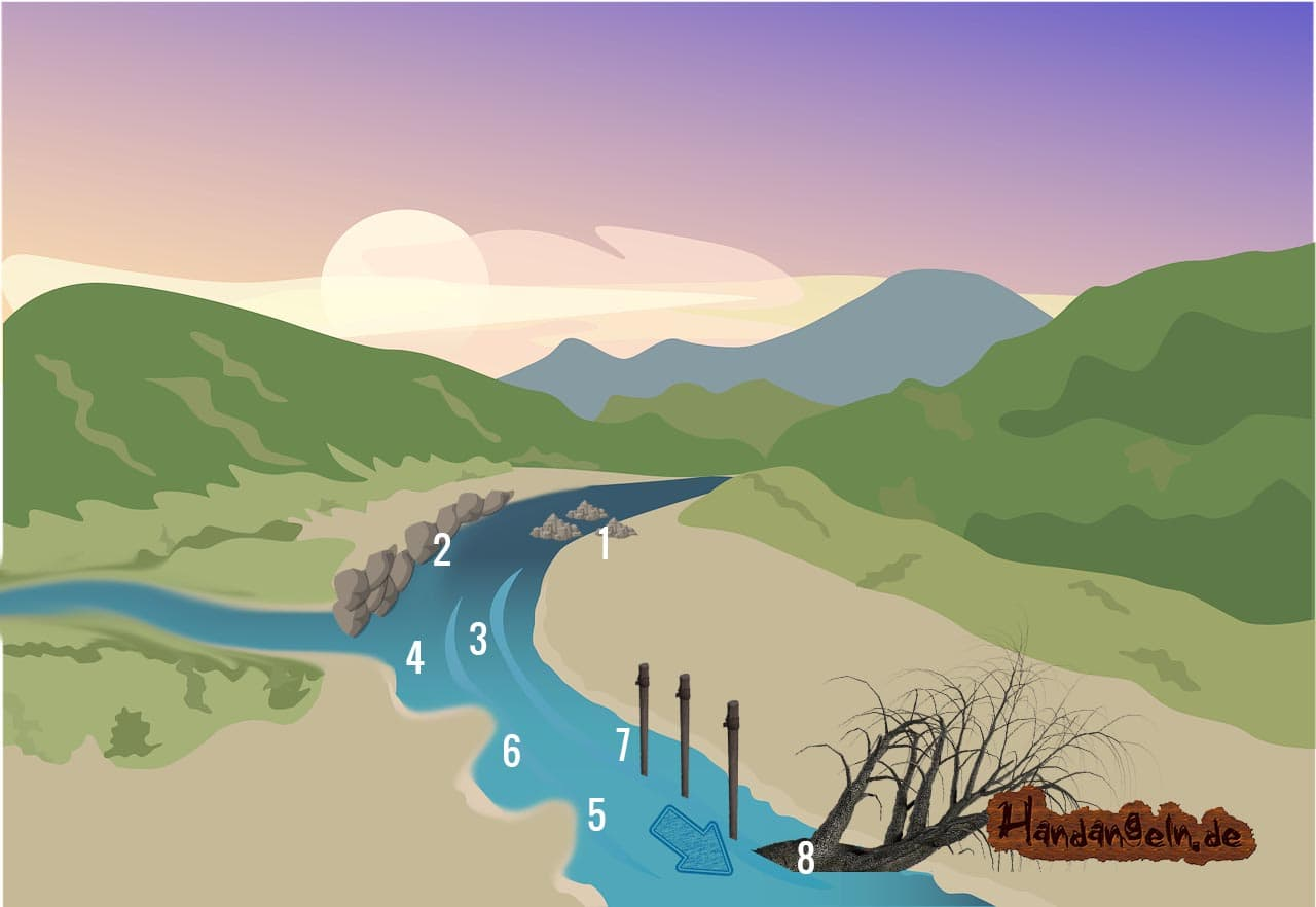 Aalangeln am Fluss Standorte