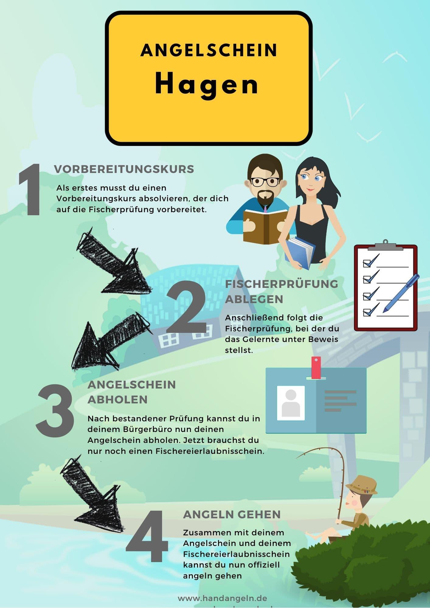 Angelschein Hagen 4 Schritte