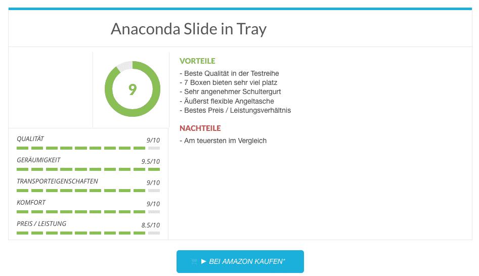 Anaconda Slide in Tray Angeltaschen Test Ergebnis