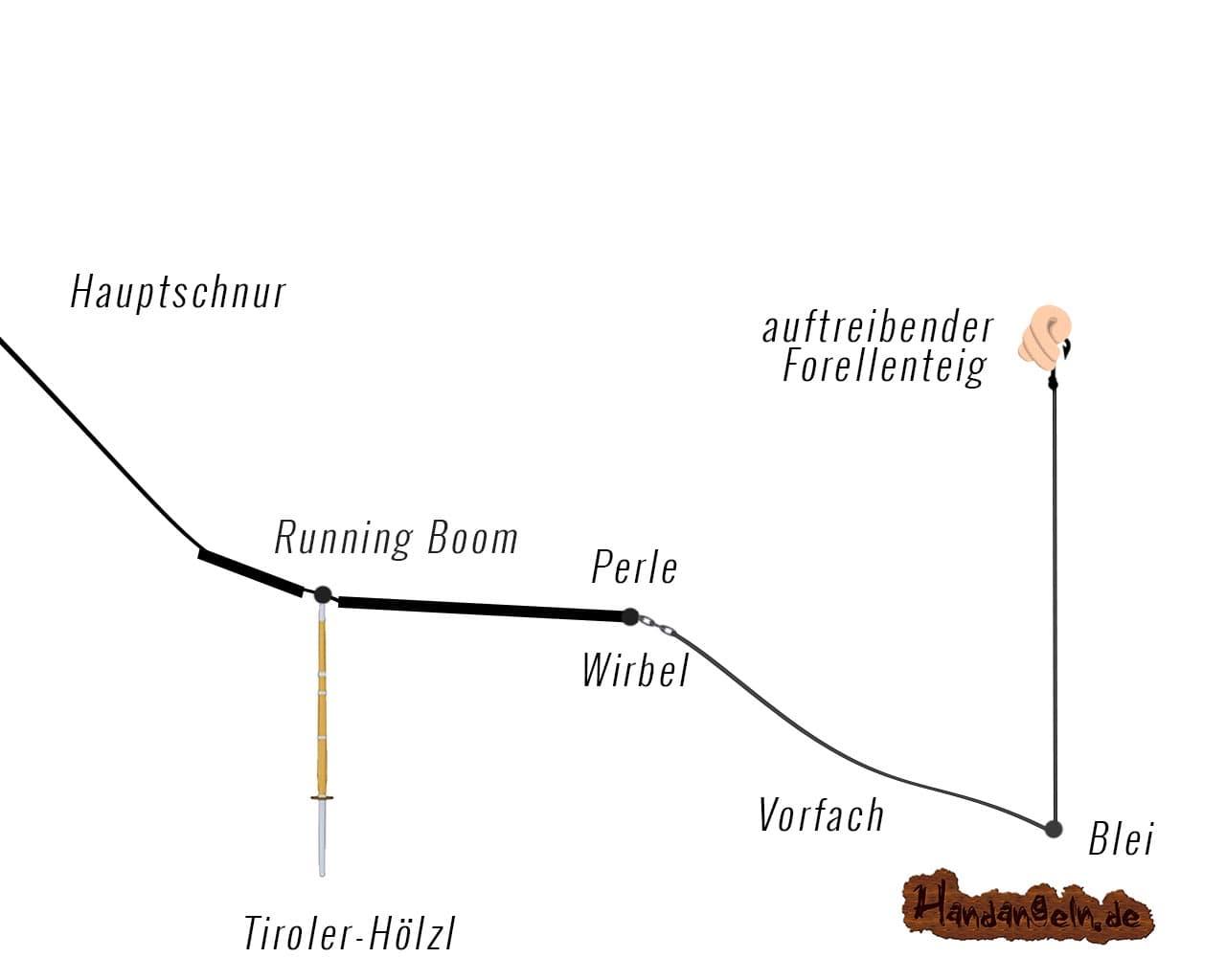 Auftreibende Montage Pose Grundmontage mit Tiroler Hölzl