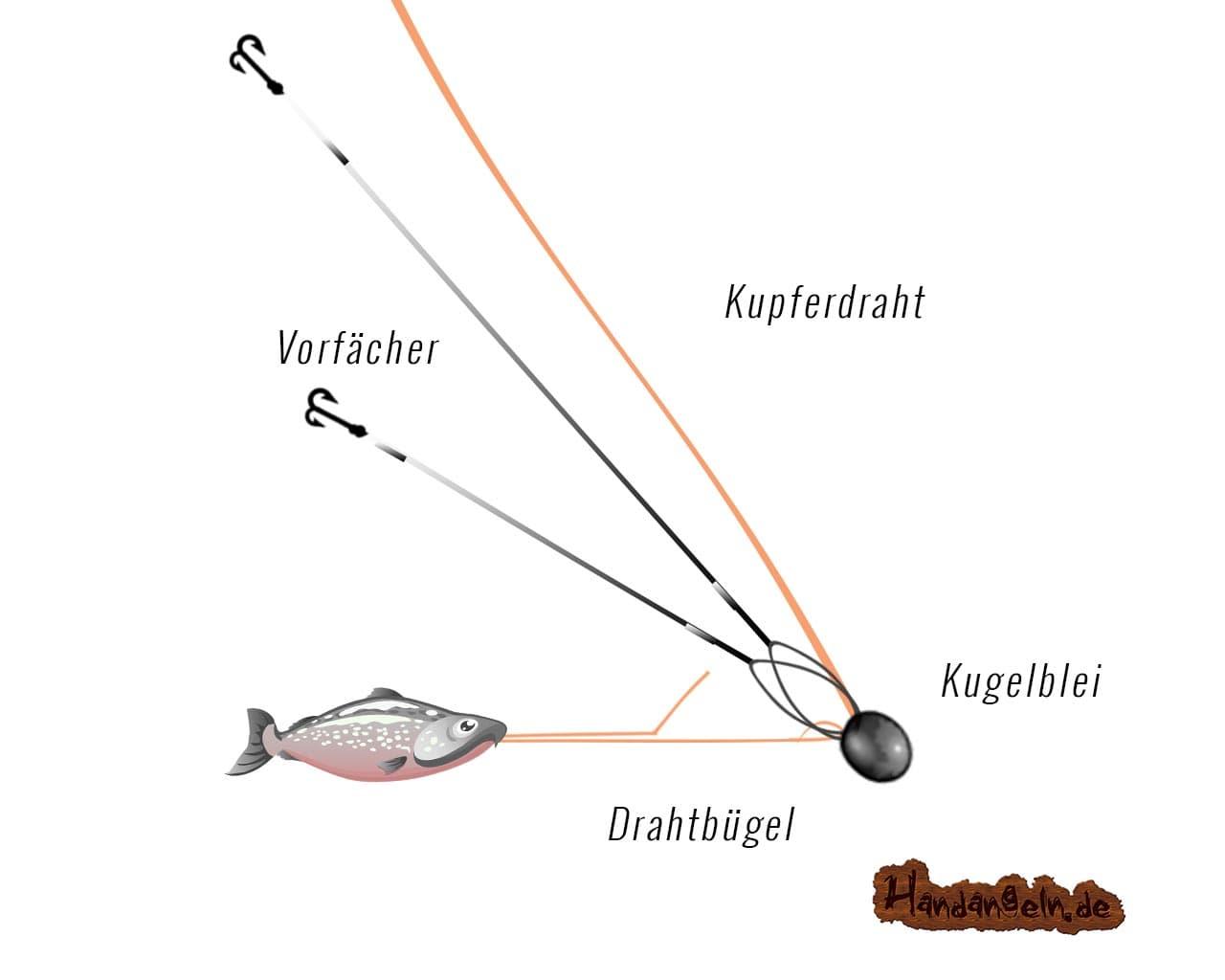 Illustration Drachkovitch System Montage Schritt 4 Drahtbügel in den Köderfisch schieben