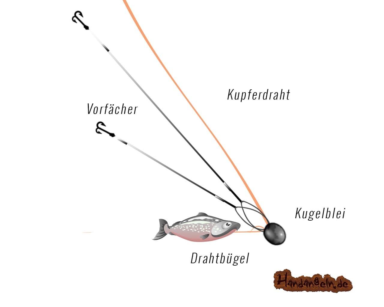 Illustration Montage Schritt 5 Drahtbügel komplett in den Köderfisch einführen