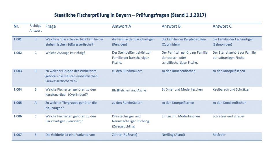 Fischerprüfung Bayern Übungsfragen