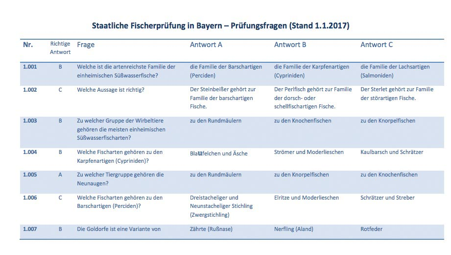 Fischerprüfung München Übungsfragen