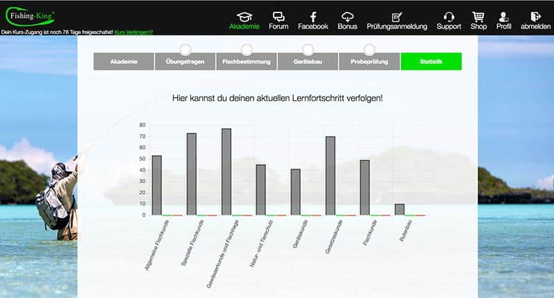 Fishing King Online Kurs Statistiken