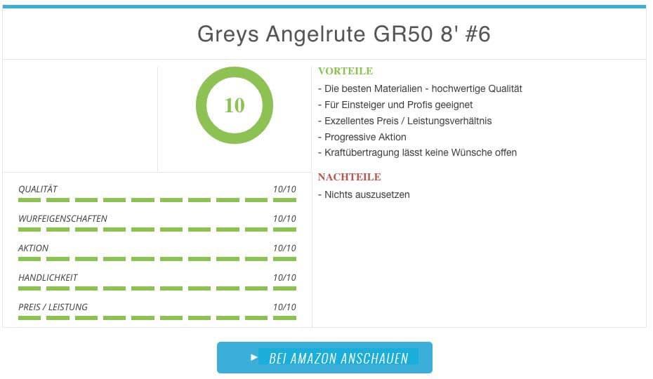 Fliegenrute Greys GR50 8 Fuss Ergebnis