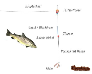 Ghost Montage (Ghostrig) zum Angeln auf Forellen, Waller & Hecht