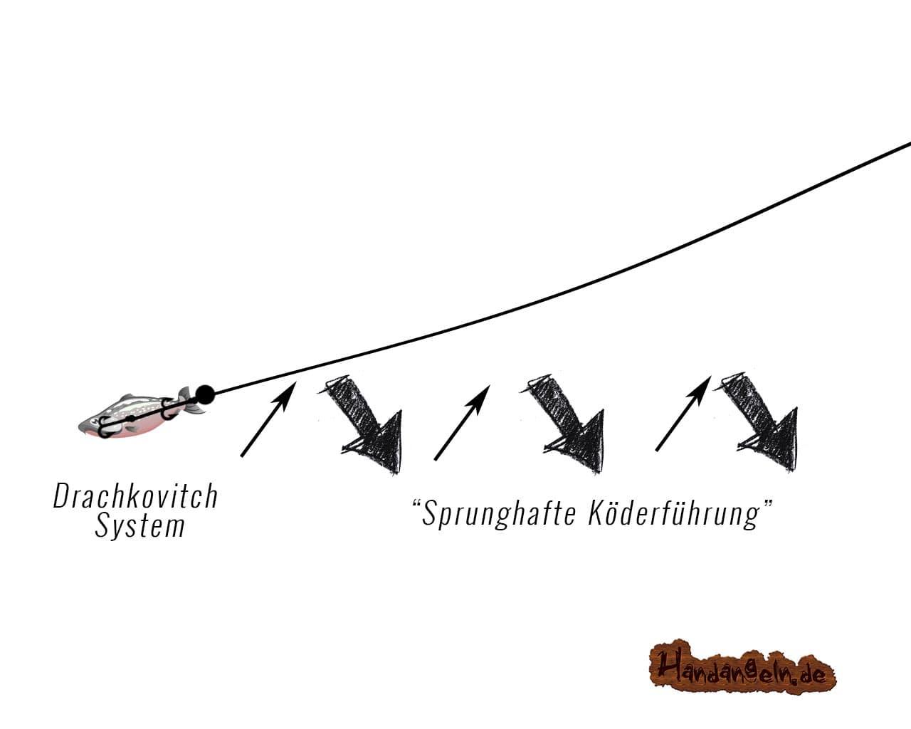 Jiggen Technik mit System