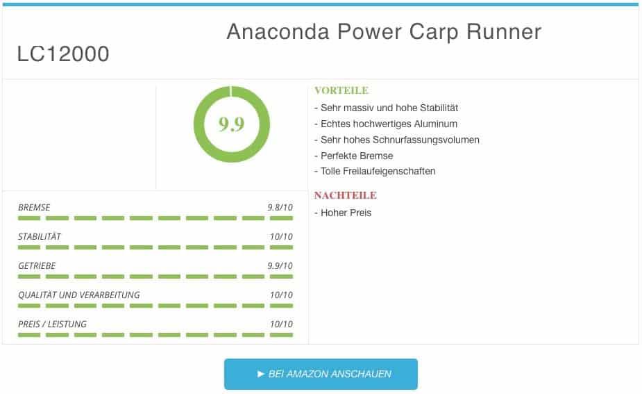 Karpfenrolle Test - Anaconda Power Carp Runner LC12000 Karpfenrolle Ergebnis
