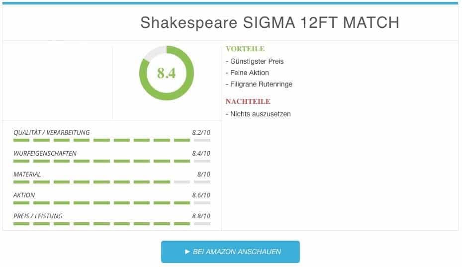 Ergebnis zur Shakespeare Sigma Matchrute