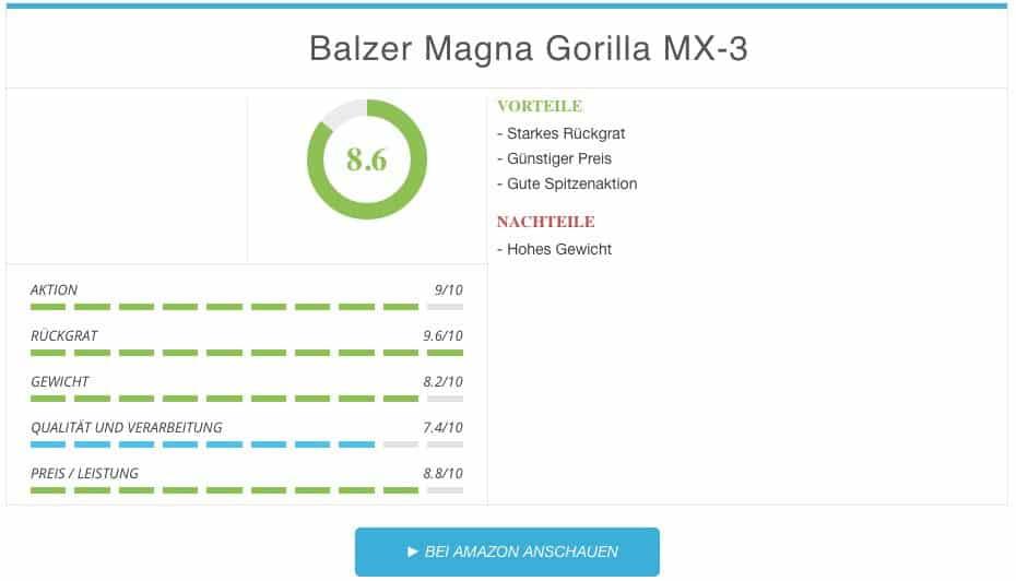 Balzer Magna Gorilla MX-3 Pilkrute Ergebnis