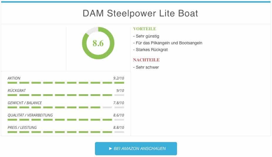 Pilkruten Test DAM Steelpower Lite Boat Bootsrute Ergebnis
