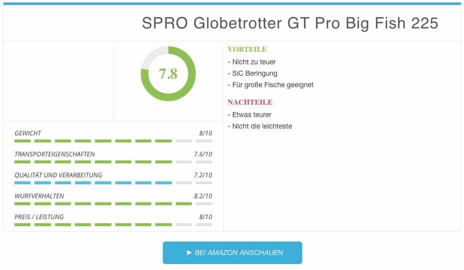 SPRO Globetrotter GT Pro Big Fish 225 Ergebnis Reiserute