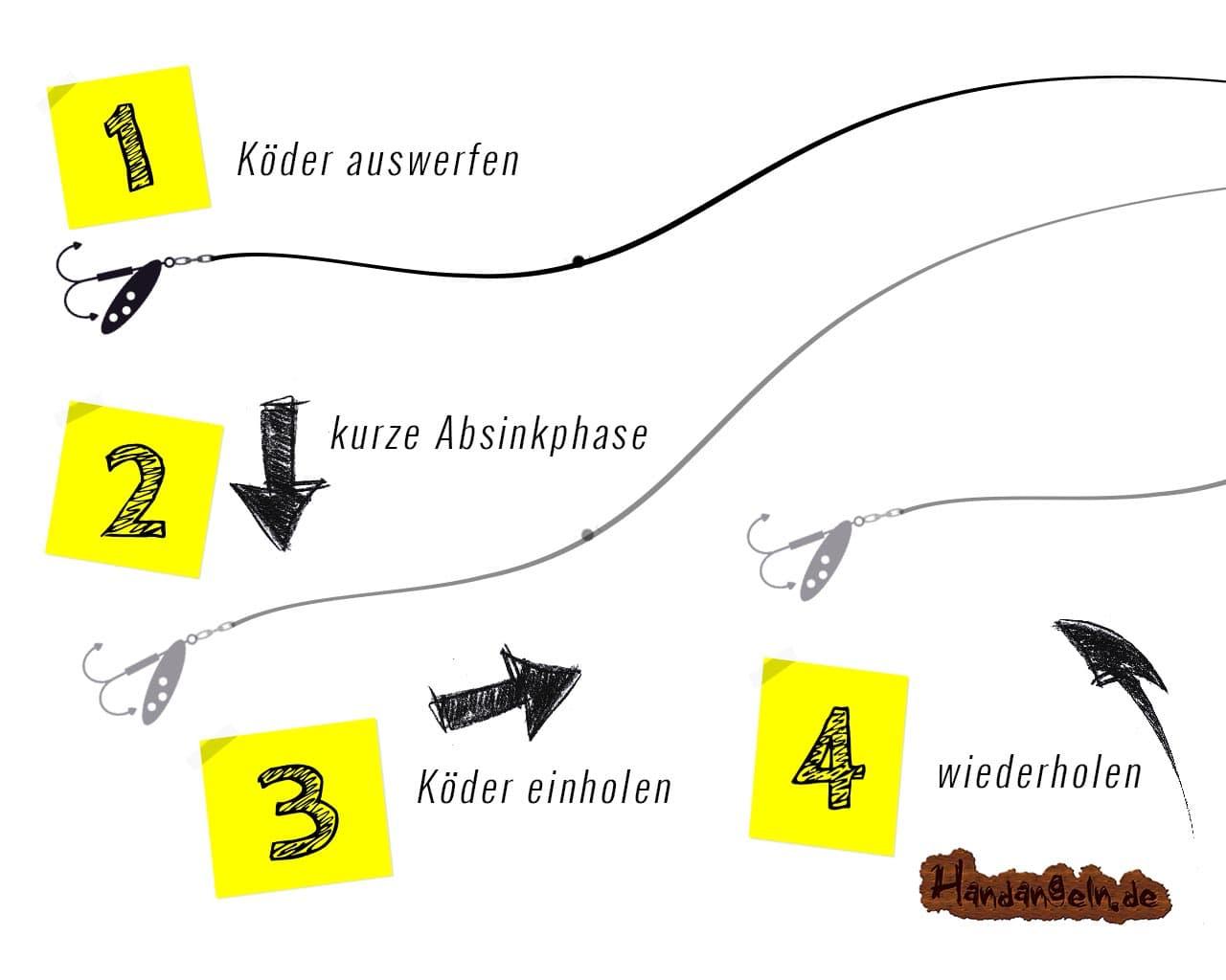 Illustration Spinnfischen Spinnangeln 4 Schritte Grafik