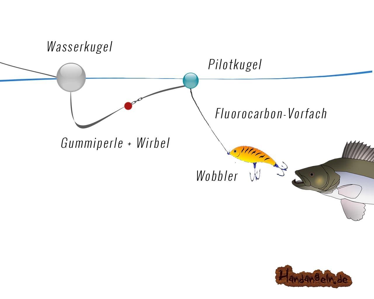 Illustration Wasserkugel Angelmontage Zander mit Pilotpose