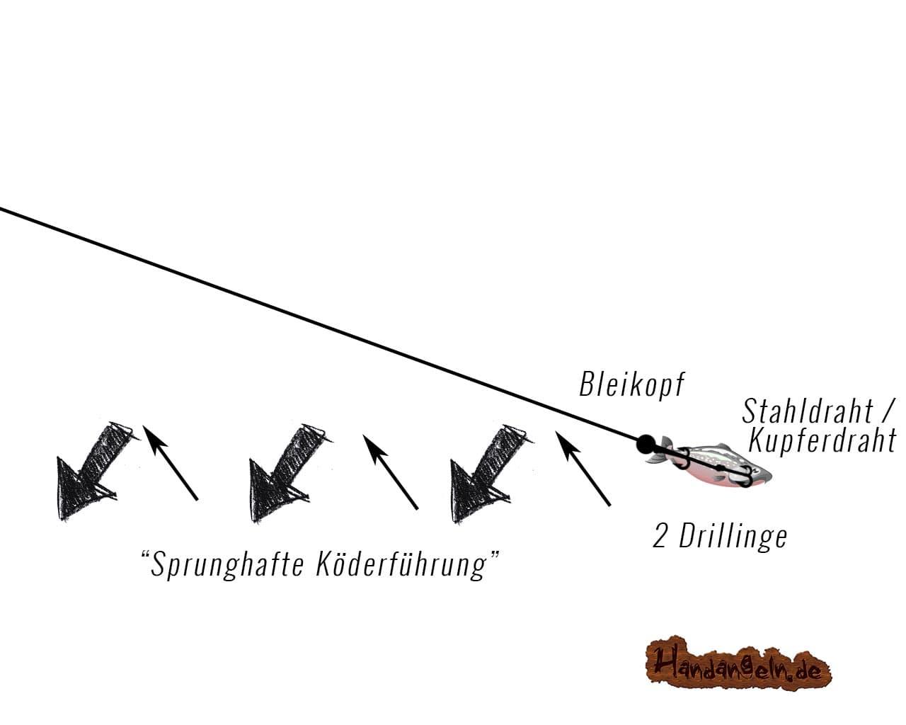 Zanderangeln mit Drachkovitch-System
